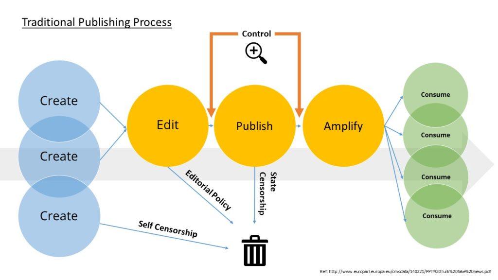 Flusso che racconta la creazione, monitoraggio e pubblicazione di un contenuto editoriale prima durante e dopo la pubblicazione